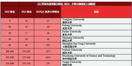 QS全球毕业生就业力排名发布,中国34所大学进榜